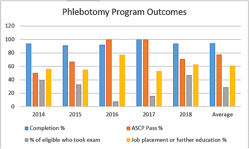 Phlebotomy Program Stats